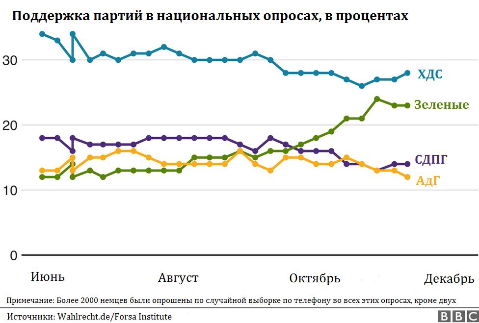 Данные опросов, график