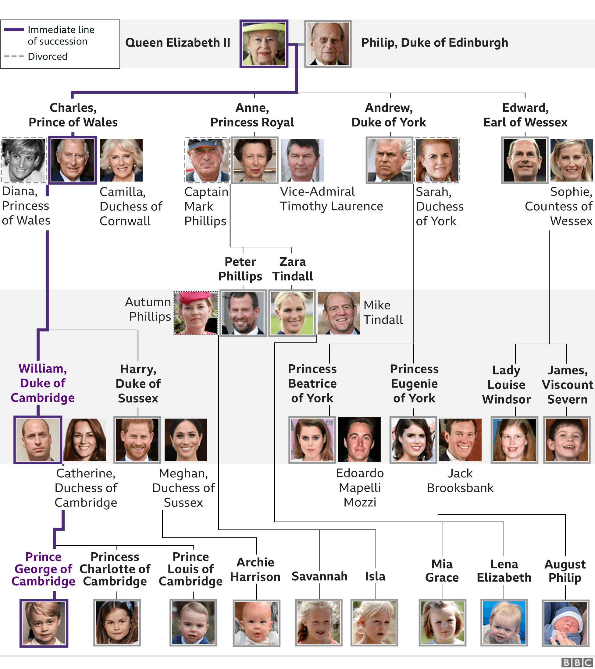 Royal family tree showing line of immediate succession