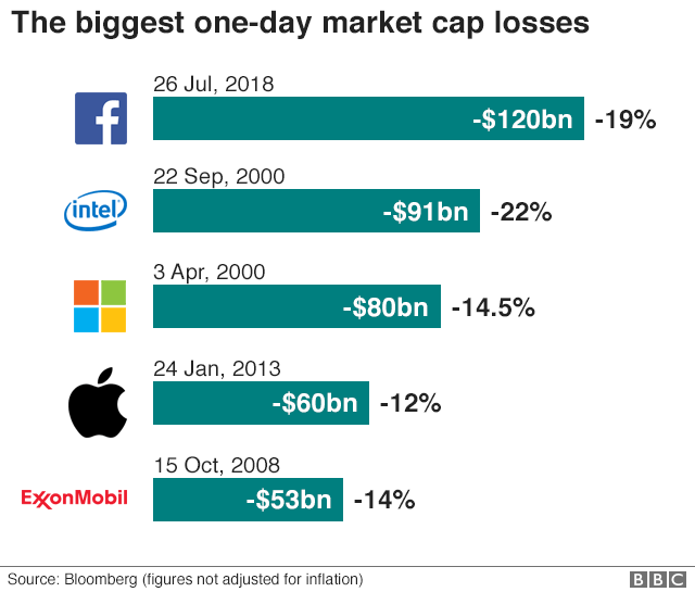 Graph comparing Facebook losses with other one-day losses