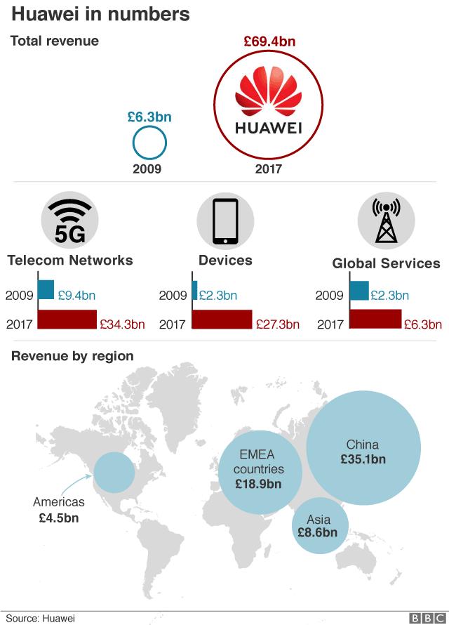 Huawei in numbers