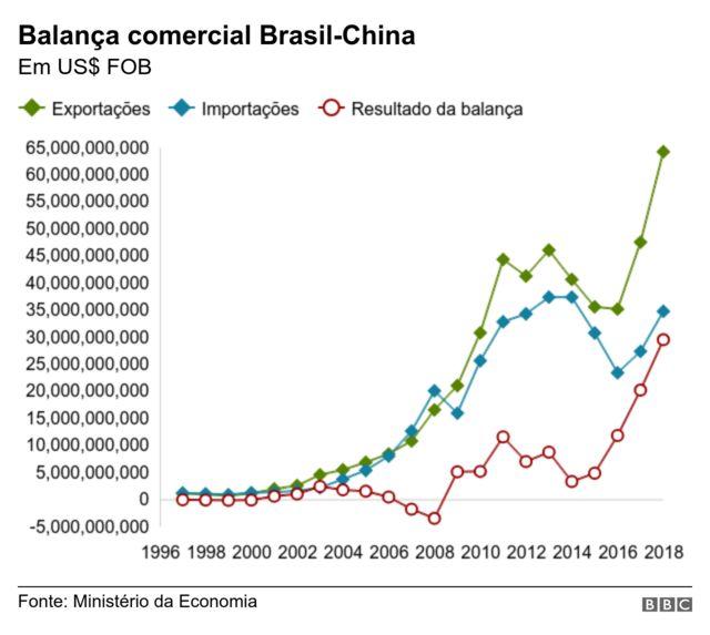Gráfico da balança comercial Brasil-China