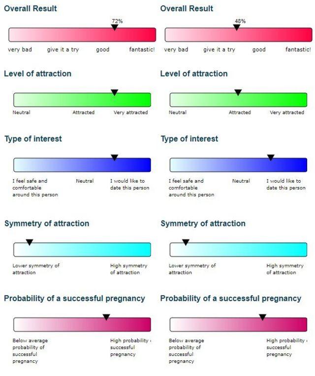 Ejemplo de resultado de un teste de compatibilidad genética de GenePartner