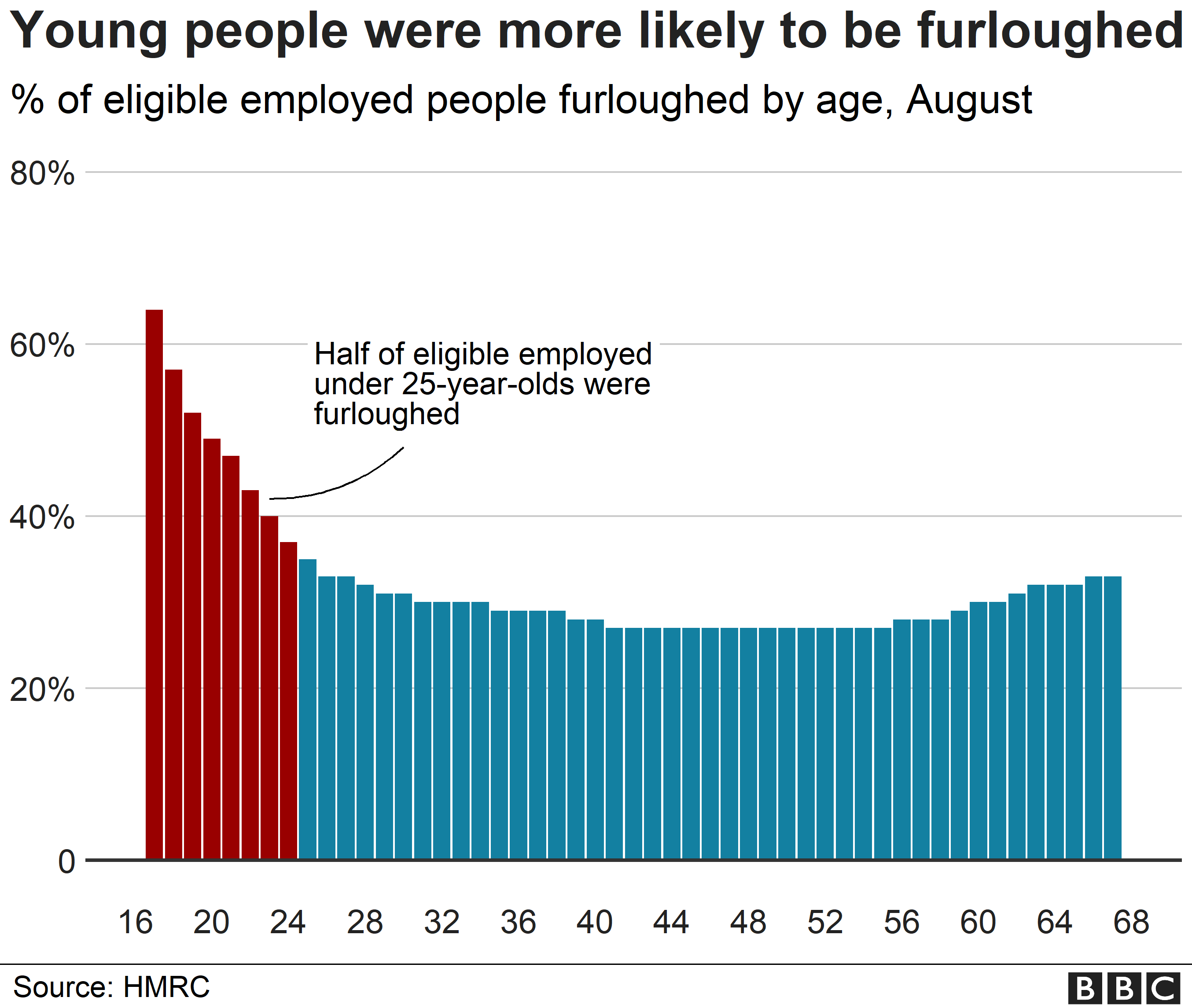 Employment Seven Ways The Young Have Been Hit By Covid Bbc News