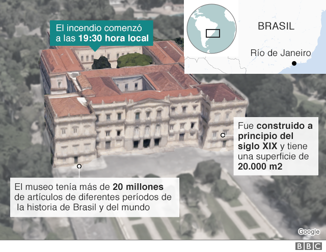 Infografía Museo
