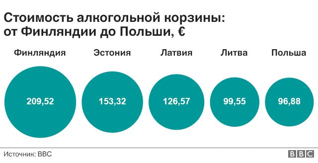 Стоимость алкогольной корзины