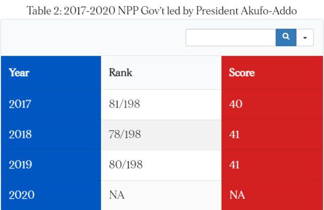 Ghana election 2020: Nana Akufo Addo vs John Mahama economy and corruption score card