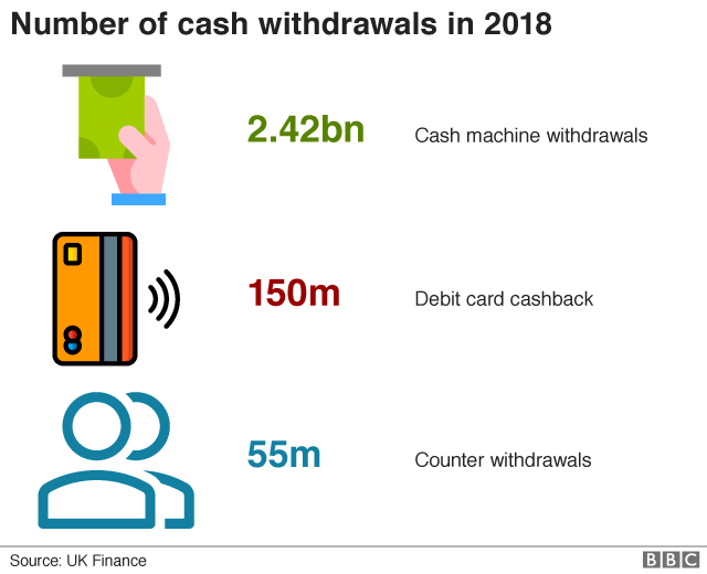 Number of cash machine withdrawals in UK graphic