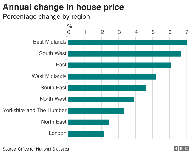 Chart showing annual change in house prices by English region
