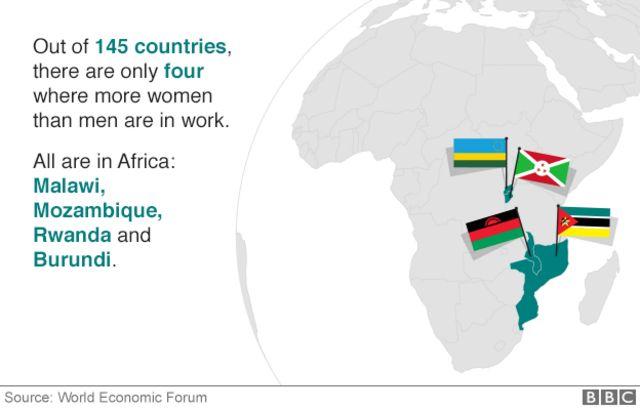 報告書が調査した145カ国のうち、働く女性の数が男性を上回るのは4カ国のみ