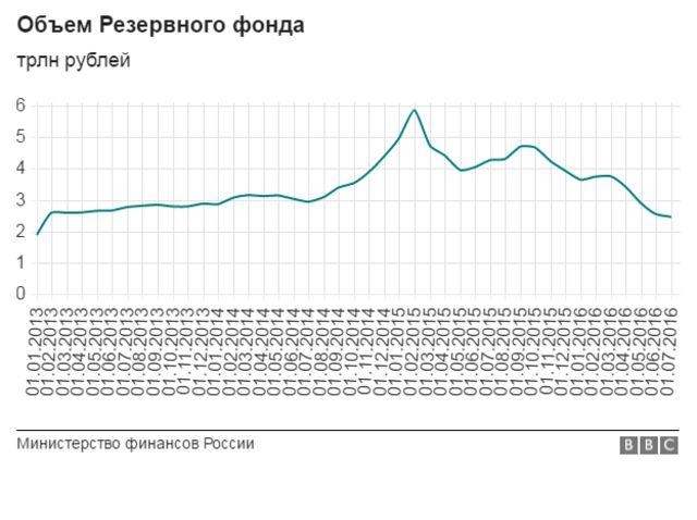 Динамика российских резервов