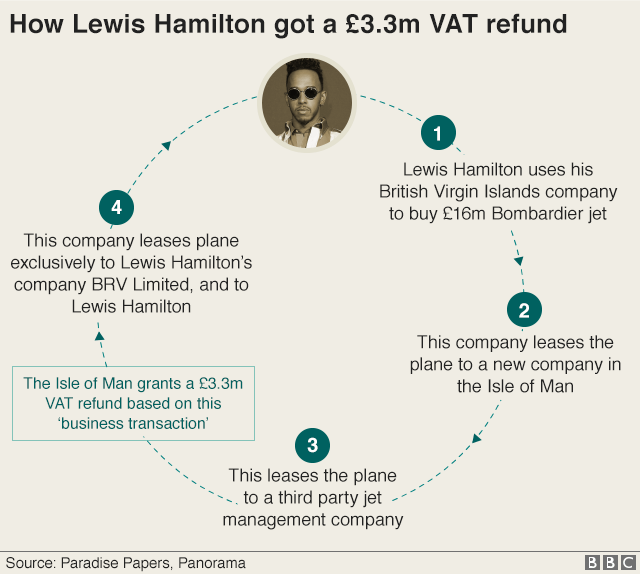 Graphic showing how Lewis Hamilton secured a £3.3m VAT refund. 1. Hamilton uses his British Virgin Islands company to buy a £16m Bombardier jet. 2. The company leases the plane to a new company in the Isle of Man. 3. This leases the plane to a third party jet management company. The Isle of Man grants a £3.3m VAT refund based on this 'business transaction'. 4. This company leases the plane exclusively to Lewis Hamilton company BRV Limited and to Lewis Hamilton.