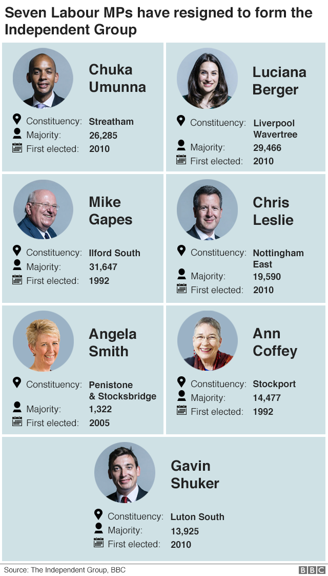 Infographic showing ex-Labour Mps, their majority and when they were elected