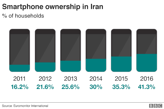 Chart showing rising smartphone ownership in Iran