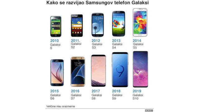 Razvoj Samsung Galaksija