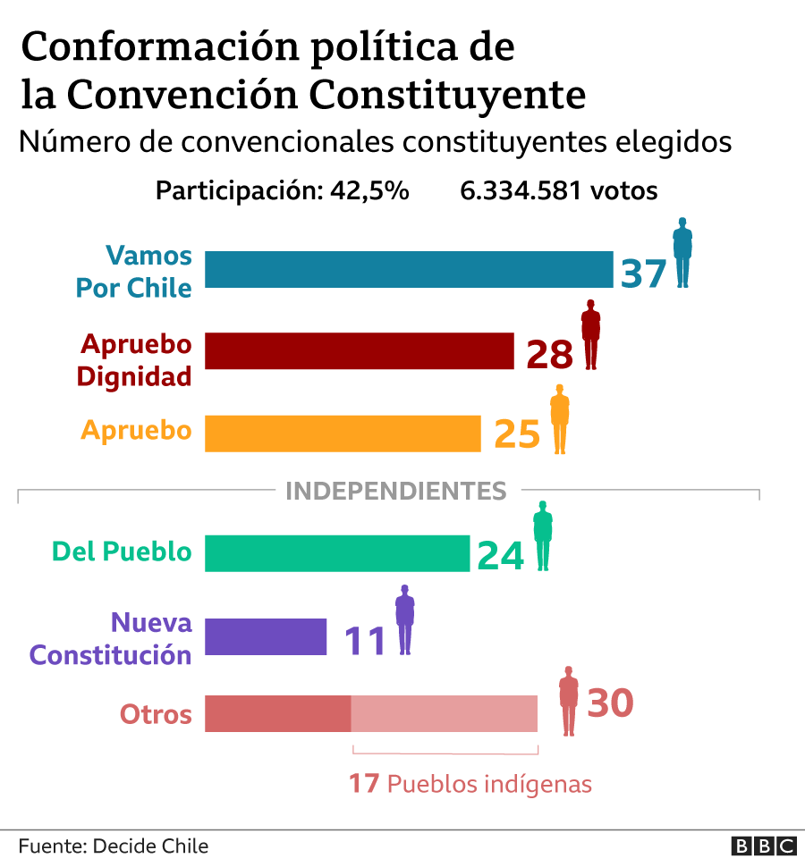 Graphic of the political harmony of the Constitutional Conference
