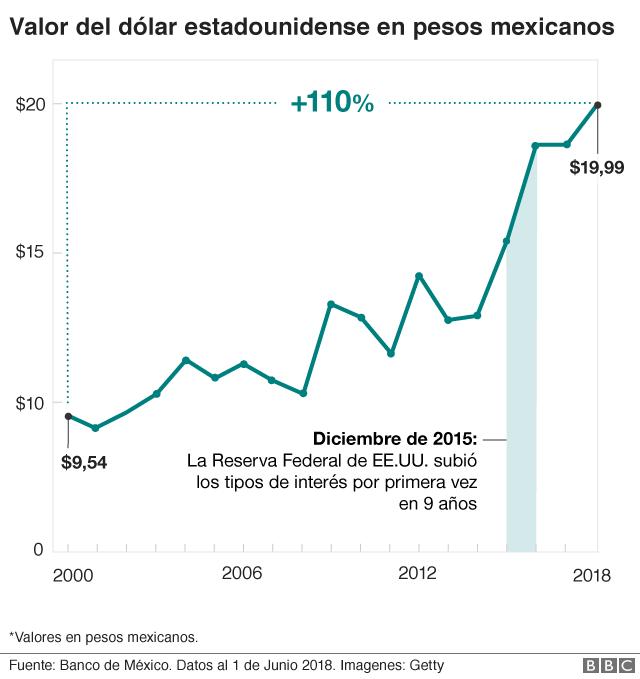 Valor dólar/peso