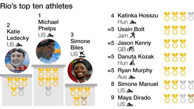 リオ五輪のメダル獲得選手トップ10