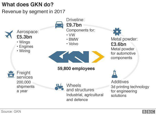Graphic of GKN activities