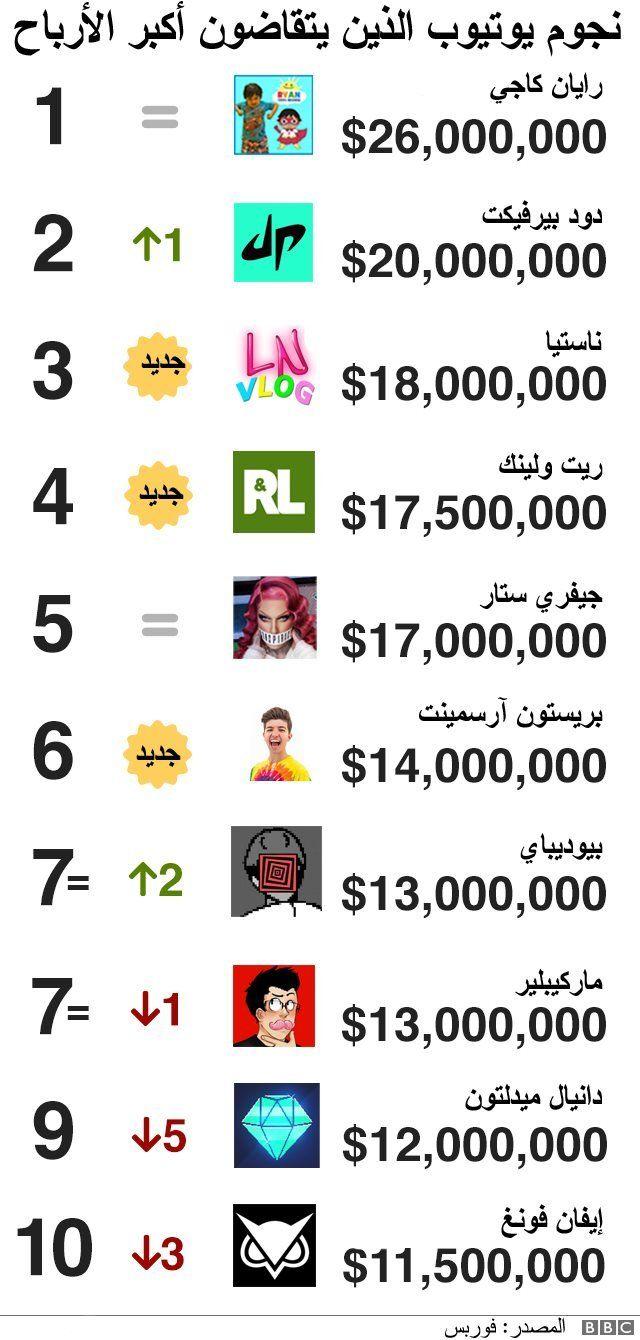 مستخدمو اليوتيوب الذي جنوا ارباحاً هائلة