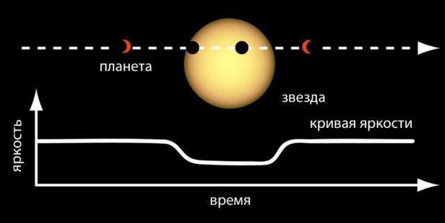 Графическое объяснение транзитного метода