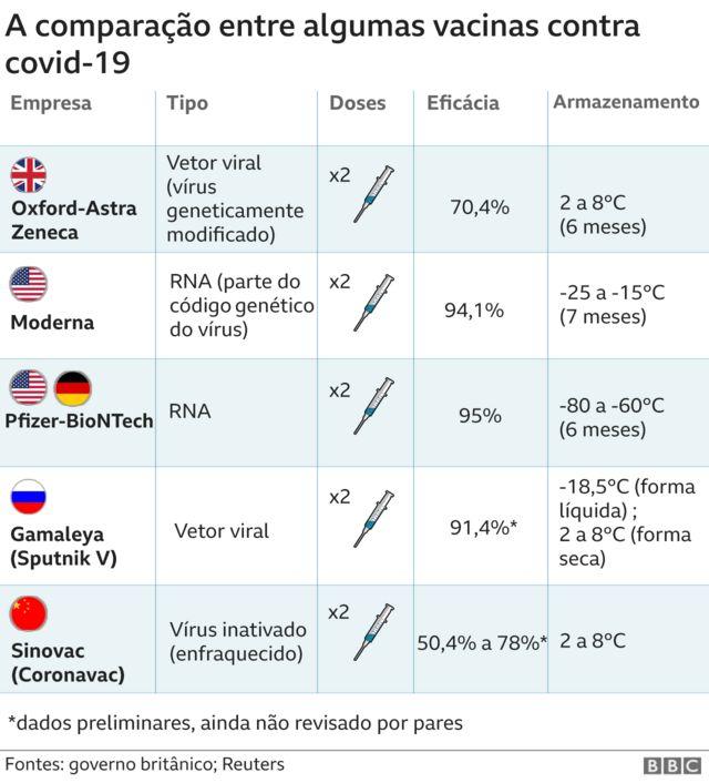 Comparação entre vacinas contra o coronavírus