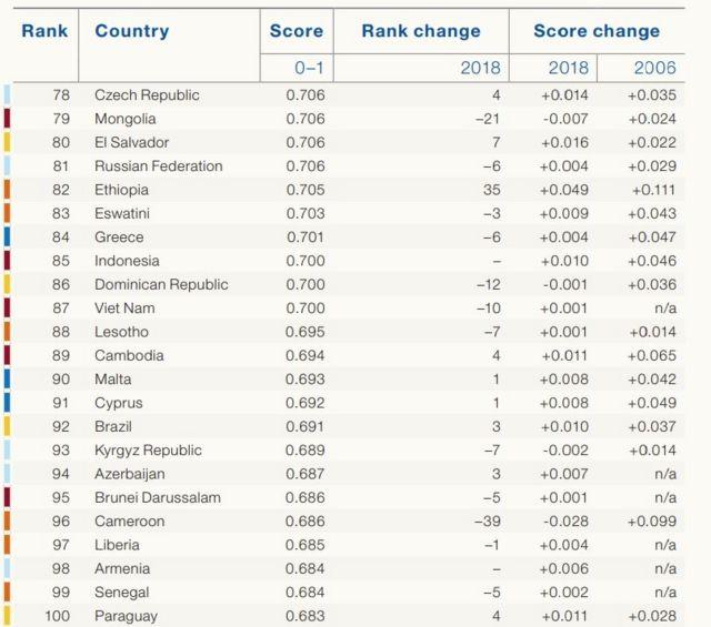 Tabela que mostra posição do Brasil (92) em ranking de igualdade de gênero