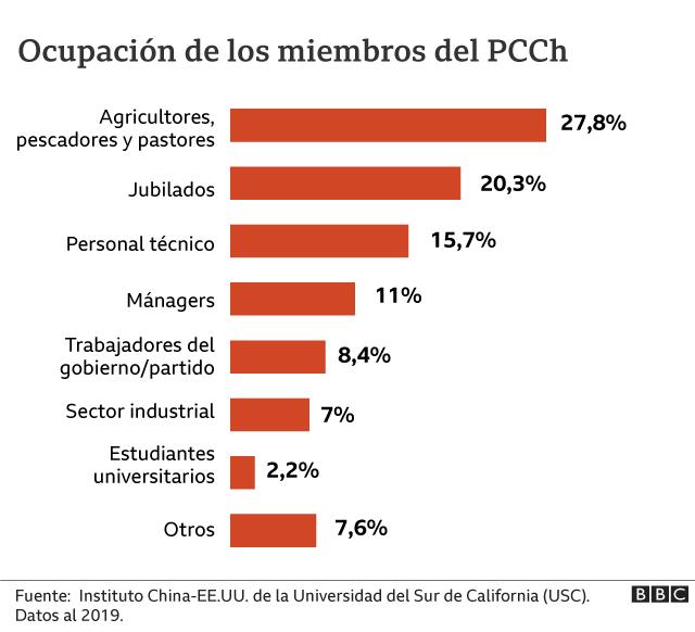 Fe en el capitalismo de Estado. 100 Aniversario del  PC Chino. [HistoriaContemporánea] _119155576_graficos_5_pcch-nc