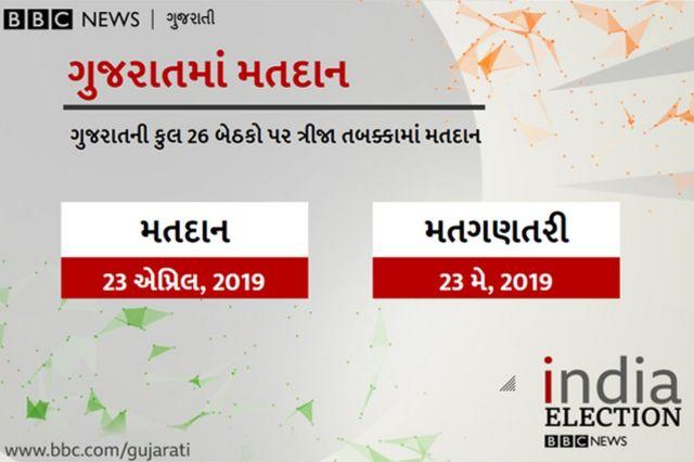 ગુજરાતમાં મતદાન