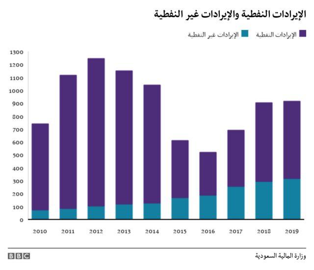 الإيرادات غير النفطية والإيرادات النفطية