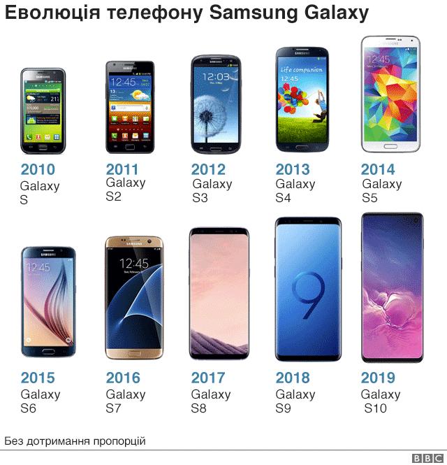 Еволюція Самсунг