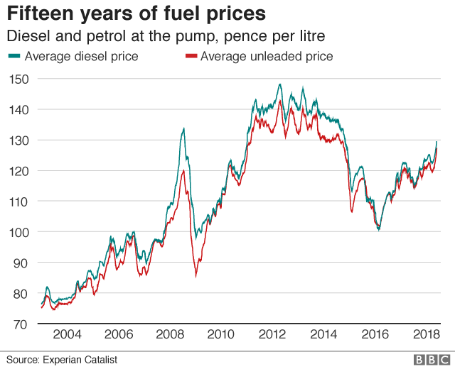 Diesel and petrol prices graph