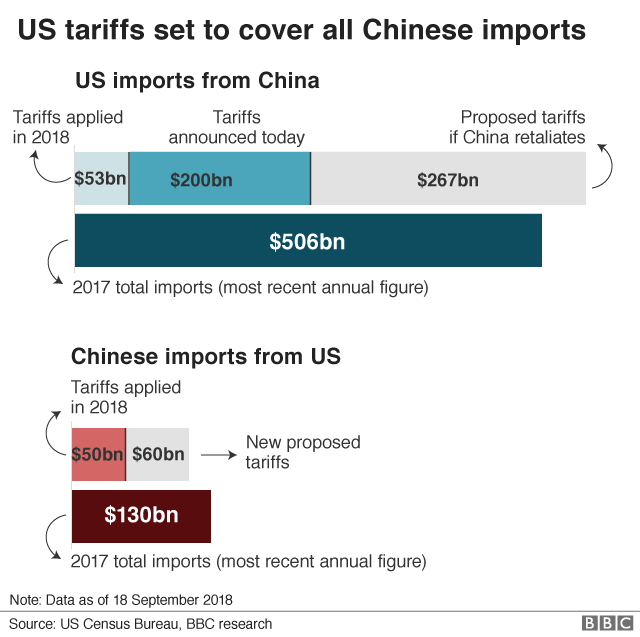 US China trade tariff timeline