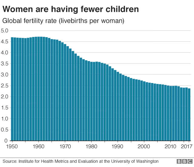 Graph showing global fertility rate