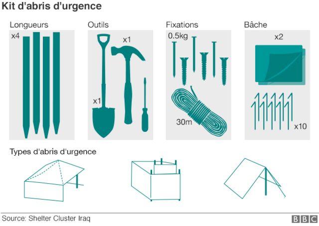 Kits d'urgence