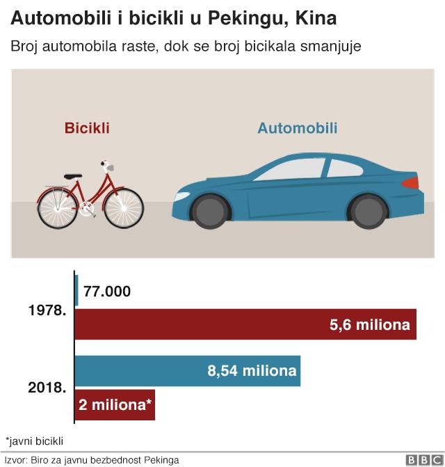 grafikon bicikli automobili