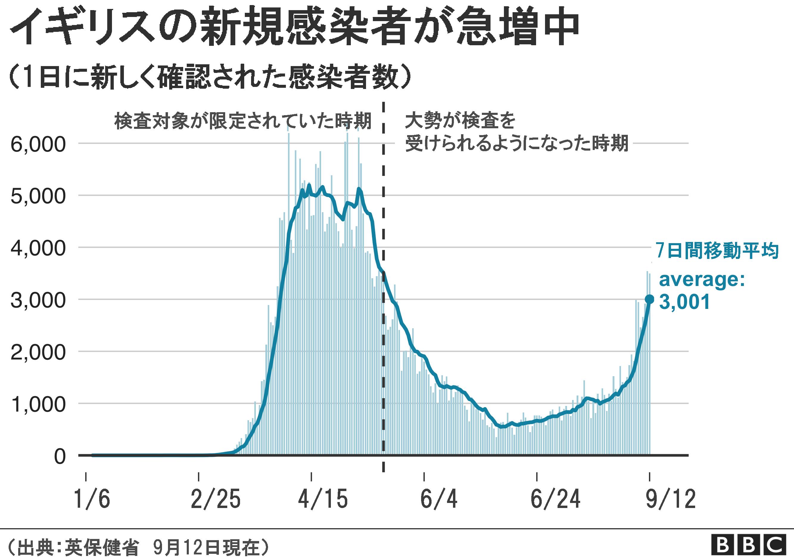 生産 数 コロナ 再 なぜか東京都が急に公表しなくなった新型コロナ「実行再生産数」一人から何人がうつるかの目安ドイツは毎日発表: J