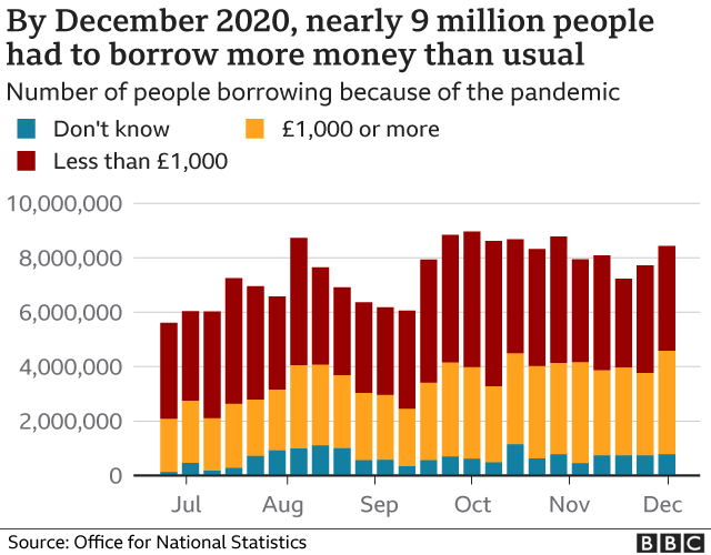 By December 2020, nearly 9 million people had to borrow more money than usual