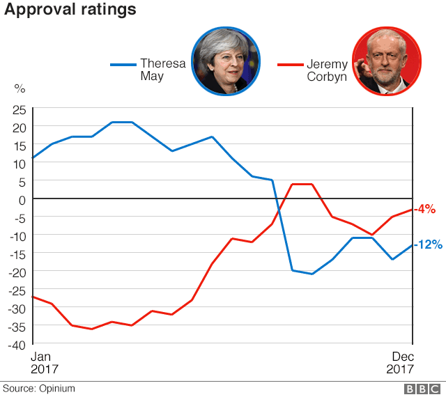 Graphic: Approval ratings for Theresa May and Jeremy Corbyn