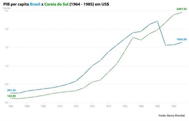 Evolução do PIB per capita do Brasil e da Coreia do Sul entre 1964 e 1985