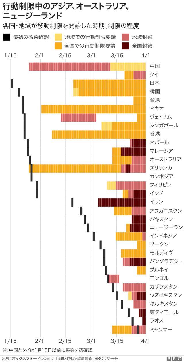 図表で見る】 封鎖される世界 新型ウイルス対策に各地で行動制限 - BBC ...
