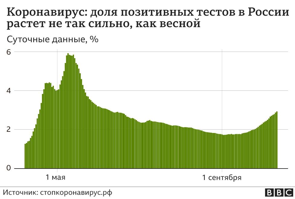 Доля положительных тестов на коронавирус в России