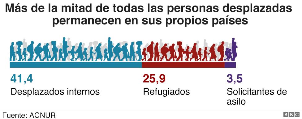 Gráfico personas desplazadas
