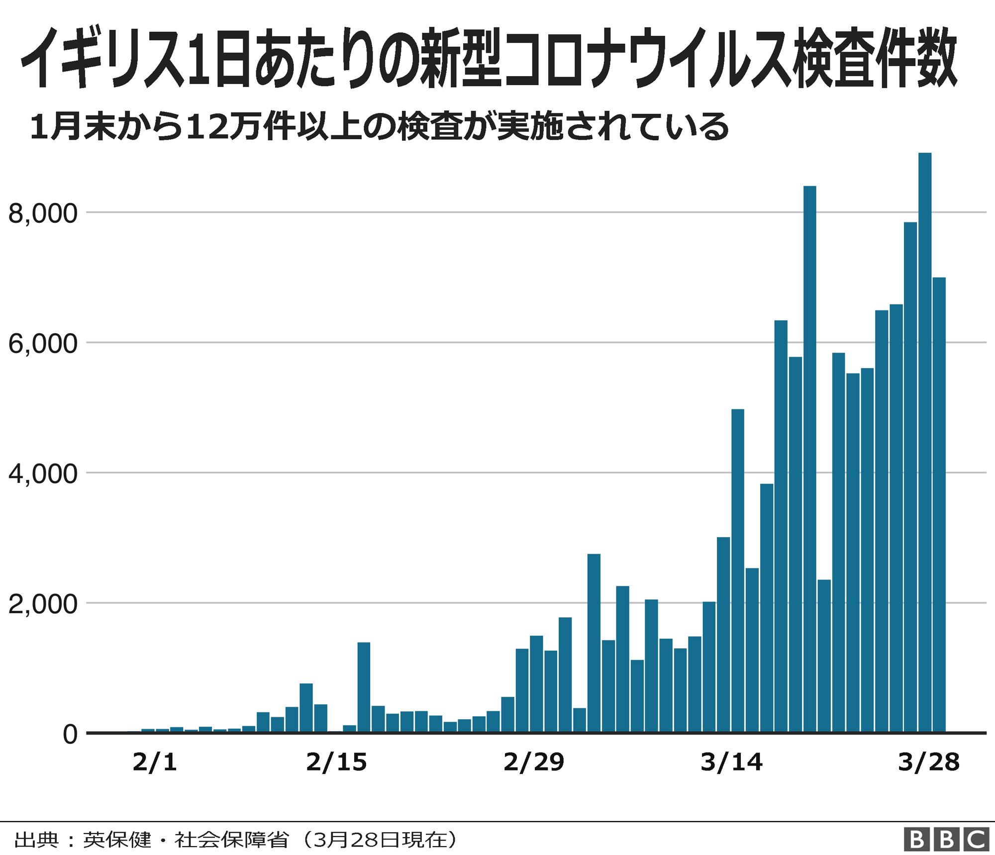 数 者 日本 推移 感染