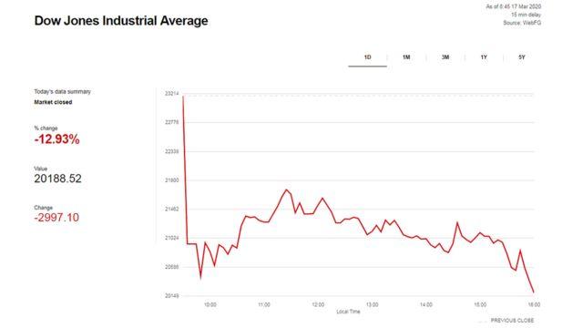 Dow Jones Industrial Average chart.