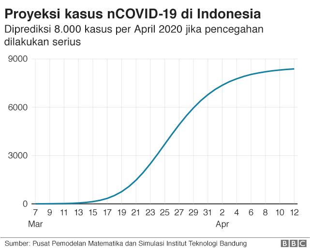 Virus Corona Kasus Covid 19 Diprediksi Capai Lebih Dari 8 000 Seperti Apa Kapasitas Kesehatan Indonesia Bbc News Indonesia