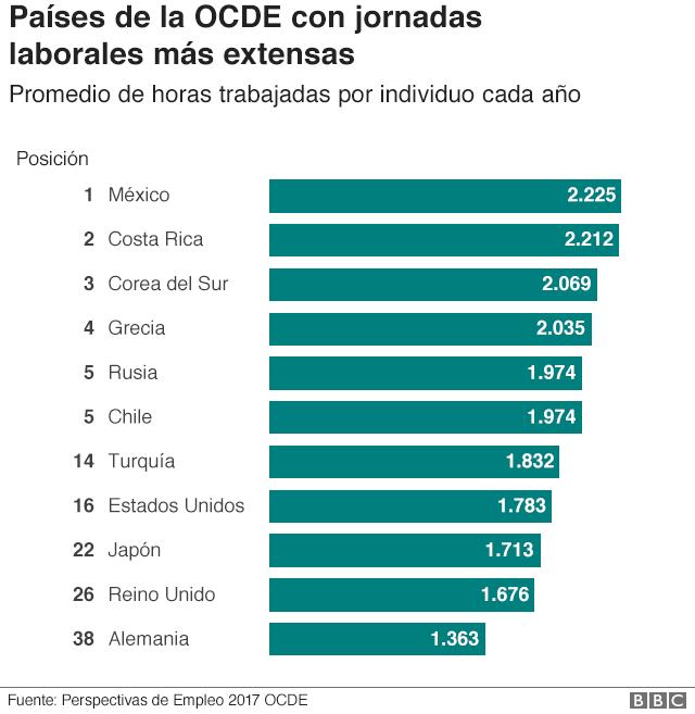 Gráfico de los países con jornadas laborales más extensas