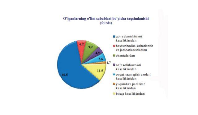 Ўзбекистон Давлат Статистика қўмитаси маълумотлари