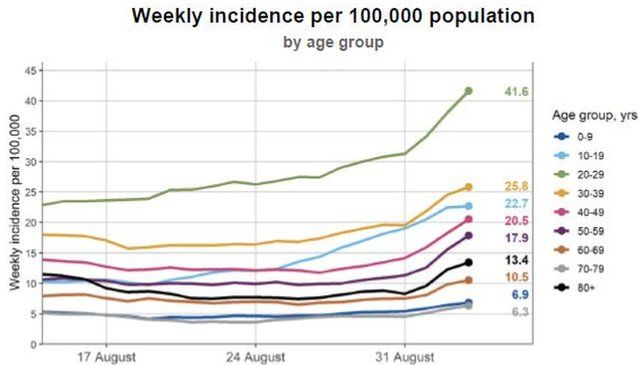 Infection rate graph for England