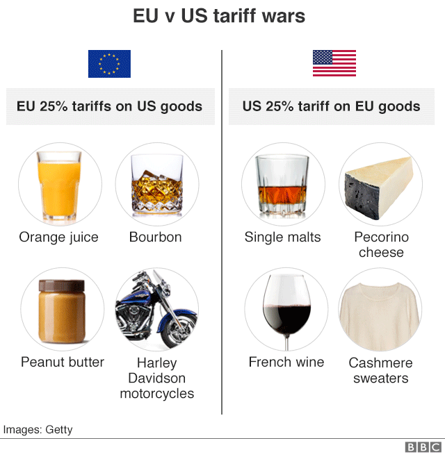 Graphic showing goods impacted by EU - US tariff wars
