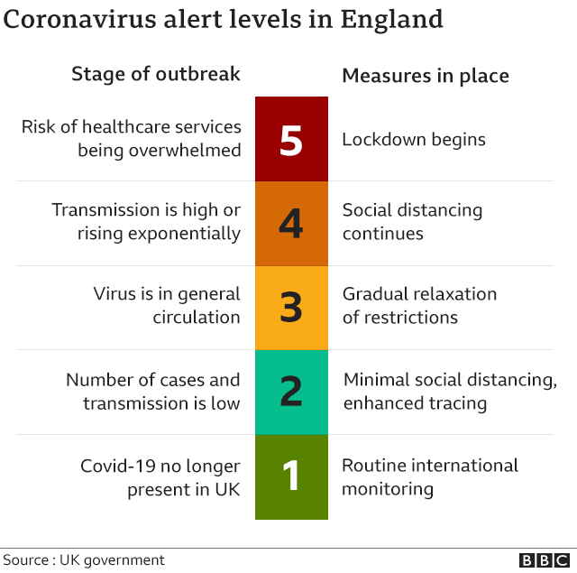 Uk S Chief Medical Officers Dashed Pm S Hopes To Lower Covid Alert Bbc News